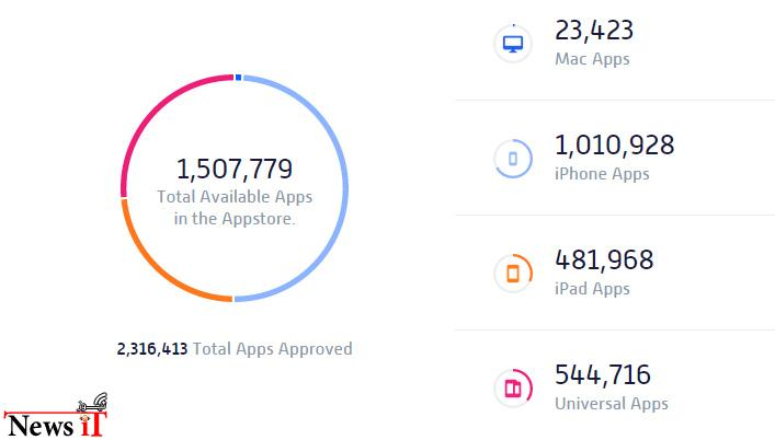 AppShoppers-statistics-about-the-App-Store-apps...