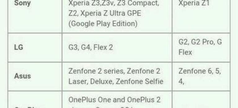 لیست گوشیهای سازندگان مختلف برای دریافت بروزرسانی اندروید ۶ فاش شد