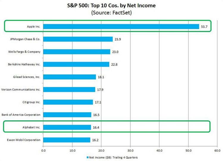 سود خالص کسب شده توسط شرکتهای S&P 500