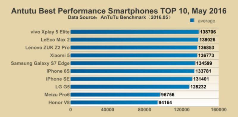 AnTuTu-May-2016-performance-benchmarks