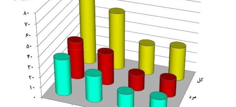 زنان و مردان چقدر از موبایل و اینترنت استفاده میکنند؟