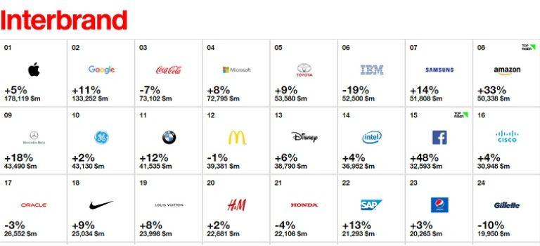 اپل، گوگل و مایکروسافت بر قله برترین برندهای جهان در سال ۲۰۱۶
