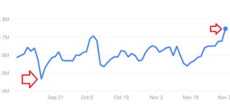ارزش سهام سامسونگ به بیشترین میزان خود در تمام دوران رسید