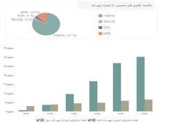 بیش از ۸۸ درصد مردم ایران از اینترنت پرسرعت استفاده میکنند